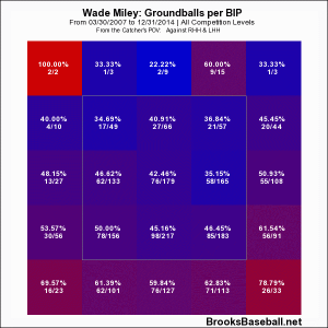 Miley Grounder Career