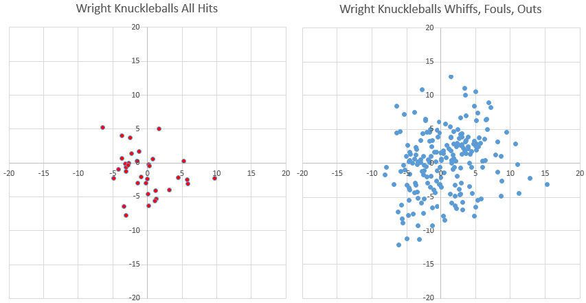 Wright hits and not hits