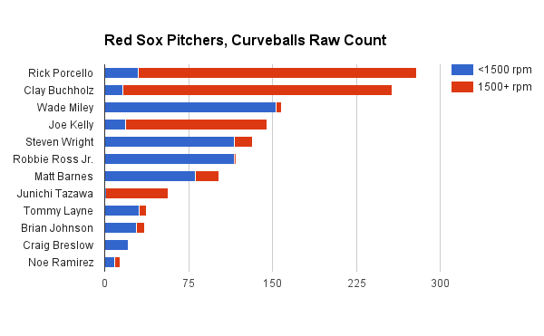 Red Sox pitchers curve spin