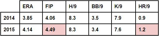 Elias stats