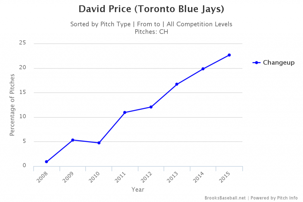 SoE: Is David Price better with age?