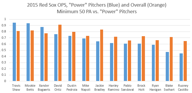 Power Pitchers OPS