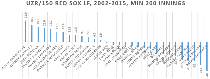 Red Sox LFs with at least 200 innings uzr 150