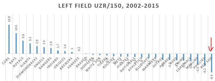 Team UZR 150 left field
