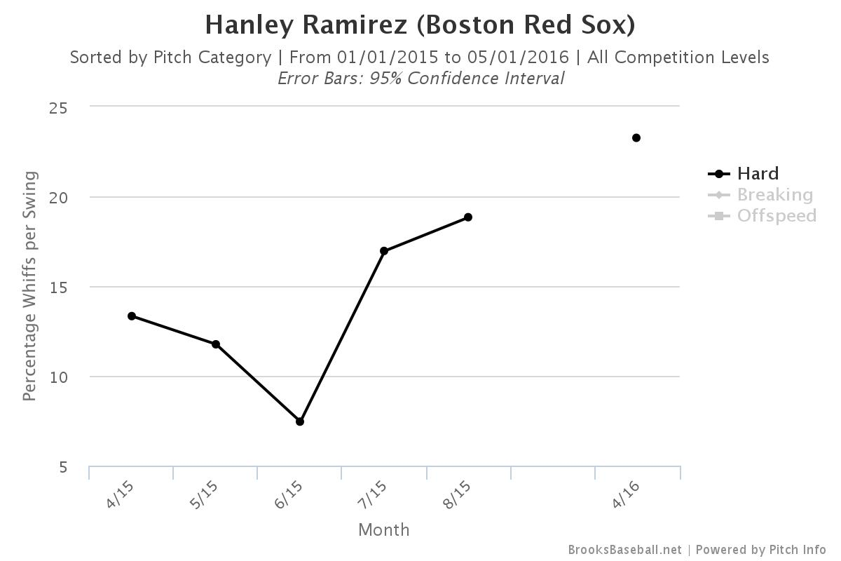 Hanley Hard Pitch Whiff Rate