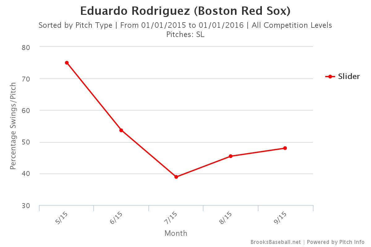 Rodriguez Slider Swings