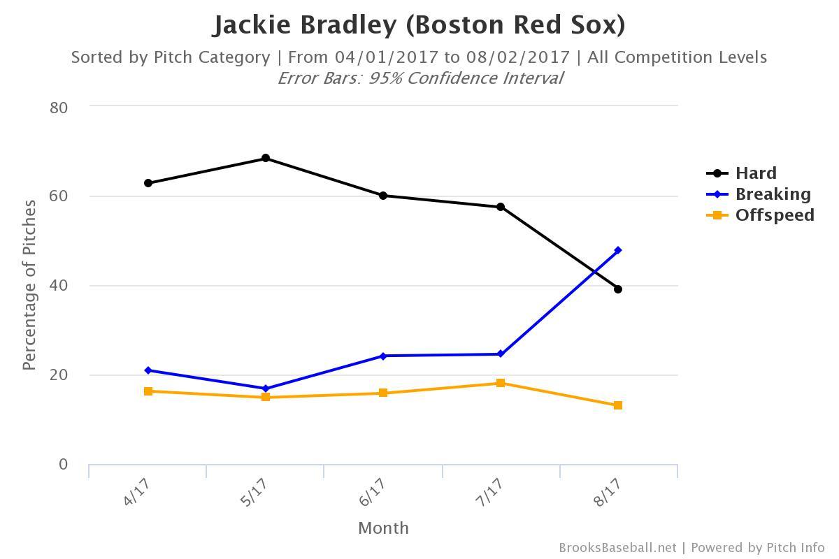 Brooksbaseball-Chart (1)